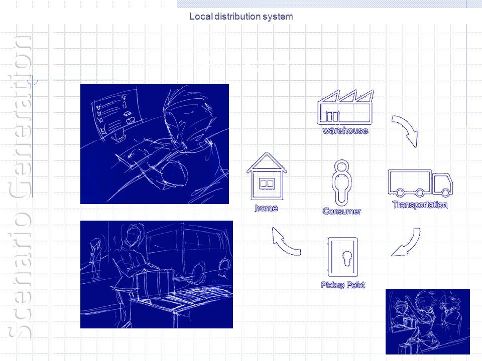 Local distribution system Scenario Generation Final Scenario