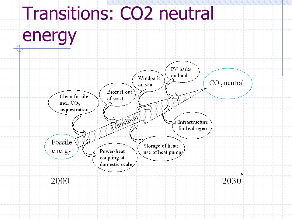Transitions: CO2 neutral energy