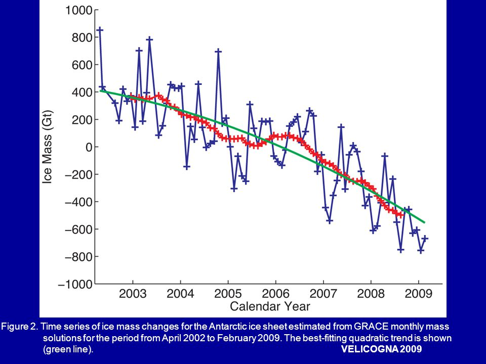Figure 2. Time series of ice mass changes for the Antarctic ice sheet estimated from GRACE monthly mass solutions for the period from April 2002 to Fe