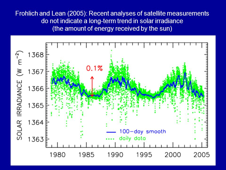 Frohlich and Lean (2005): Recent analyses of satellite measurements do not indicate a long-term trend in solar irradiance (the amount of energy received by the sun)