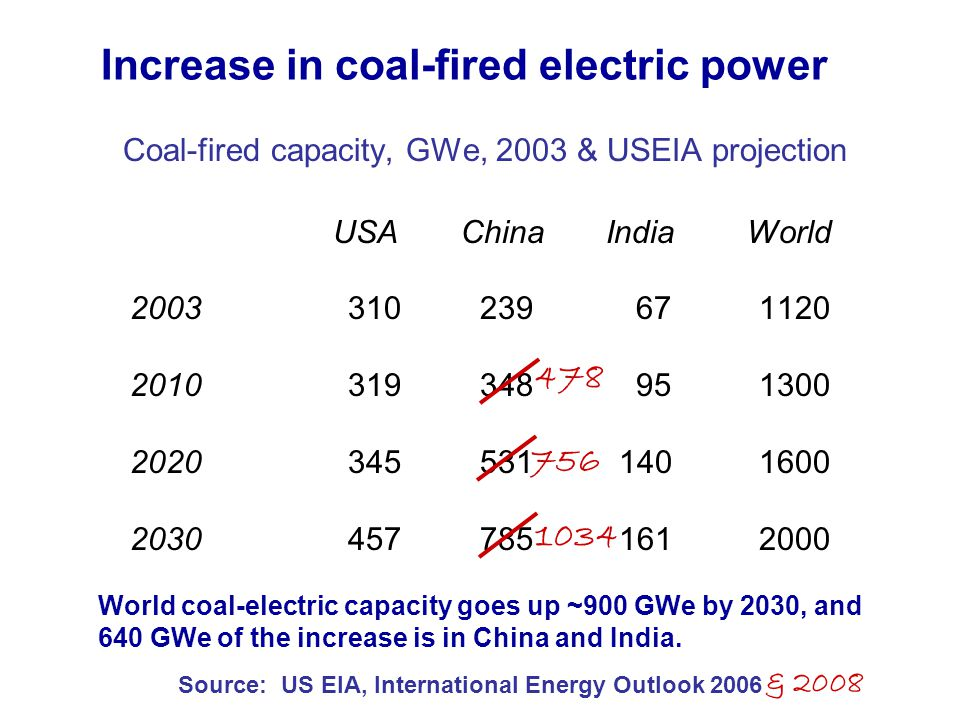 Increase in coal-fired electric power Coal-fired capacity, GWe, 2003 & USEIA projection USA China India World 2003 310 239 67 1120 2010 319 348 95 1300 2020 345 531 140 1600 2030 457 785 161 2000 Source: US EIA, International Energy Outlook 2006 World coal-electric capacity goes up ~900 GWe by 2030, and 640 GWe of the increase is in China and India.