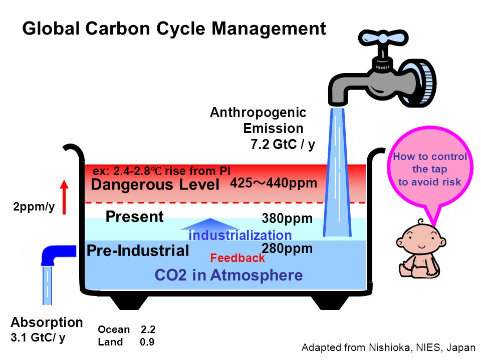 Pre-Industrial 280ppm 380ppm 425 ~ 440ppm Present Dangerous Level Global Carbon Cycle Management Anthropogenic Emission 7.2 GtC / y Absorption 3.1 GtC/ y How to control the tap to avoid risk industrialization CO2 in Atmosphere Ocean 2.2 Land 0.9 2ppm/y ex: 2.4-2.8 ℃ rise from PI Feedback Adapted from Nishioka, NIES, Japan