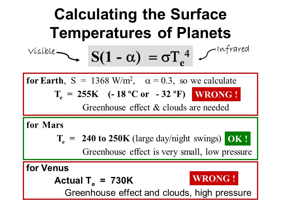 Calculating the Surface Temperatures of Planets for Venus Actual T e = 730KWRONG.