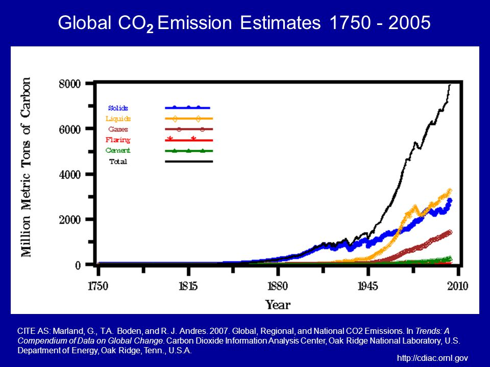 Global CO 2 Emission Estimates 1750 - 2005 CITE AS: Marland, G., T.A.