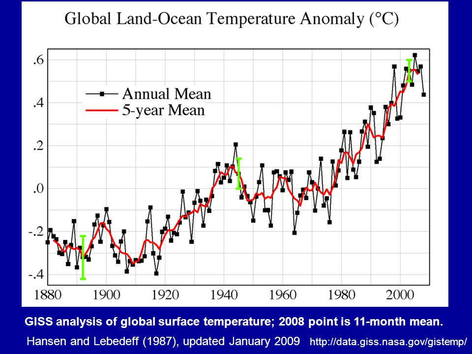 Oceans acidifying as well as warming pH history and business as usual projection Red line is global annual average; blue lines show ocean-to-ocean and seasonal variation.