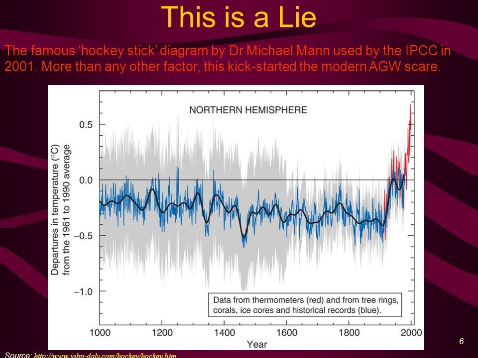 6 This is a Lie Source: http://www.john-daly.com/hockey/hockey.htm The famous 'hockey stick' diagram by Dr Michael Mann used by the IPCC in 2001.