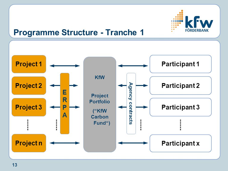 """13 Programme Structure - Tranche 1 Participant 1 KfW Project Portfolio (""""KfW Carbon Fund"""") Project n Project 3 Project 2 Project 1 Participant 2 Parti"""