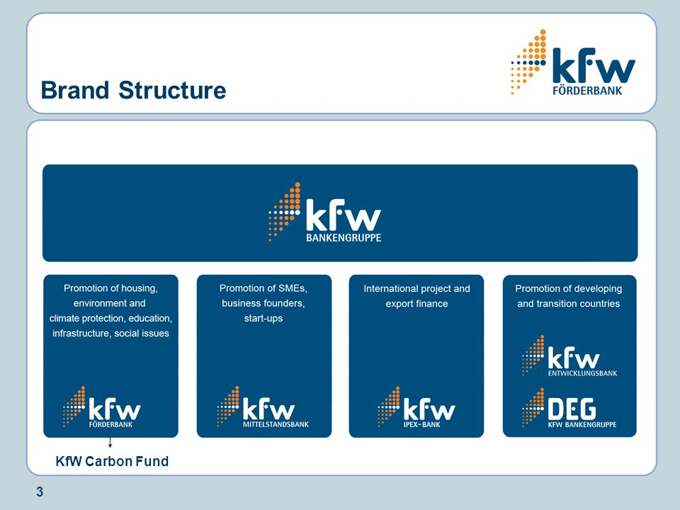 3 Brand Structure KfW Carbon Fund