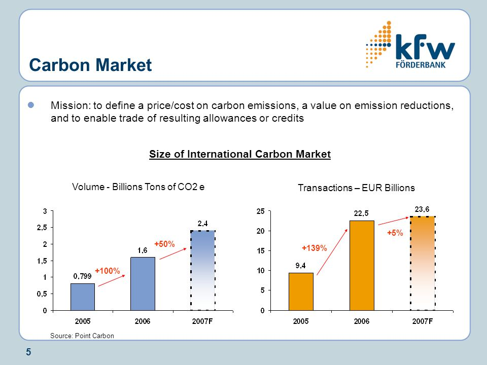 5 Carbon Market Mission: to define a price/cost on carbon emissions, a value on emission reductions, and to enable trade of resulting allowances or credits Size of International Carbon Market Volume - Billions Tons of CO2 e Transactions – EUR Billions +100% +50% +139% +5% Source: Point Carbon