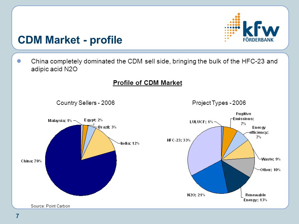 7 CDM Market - profile China completely dominated the CDM sell side, bringing the bulk of the HFC-23 and adipic acid N2O Profile of CDM Market Country Sellers - 2006Project Types - 2006 Source: Point Carbon