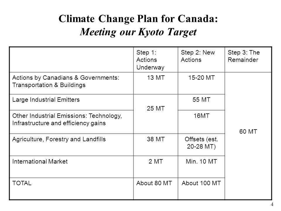 4 Climate Change Plan for Canada: Meeting our Kyoto Target Step 1: Actions Underway Step 2: New Actions Step 3: The Remainder Actions by Canadians & Governments: Transportation & Buildings 13 MT15-20 MT 60 MT Large Industrial Emitters 25 MT 55 MT Other Industrial Emissions: Technology, Infrastructure and efficiency gains 16MT Agriculture, Forestry and Landfills38 MTOffsets (est.