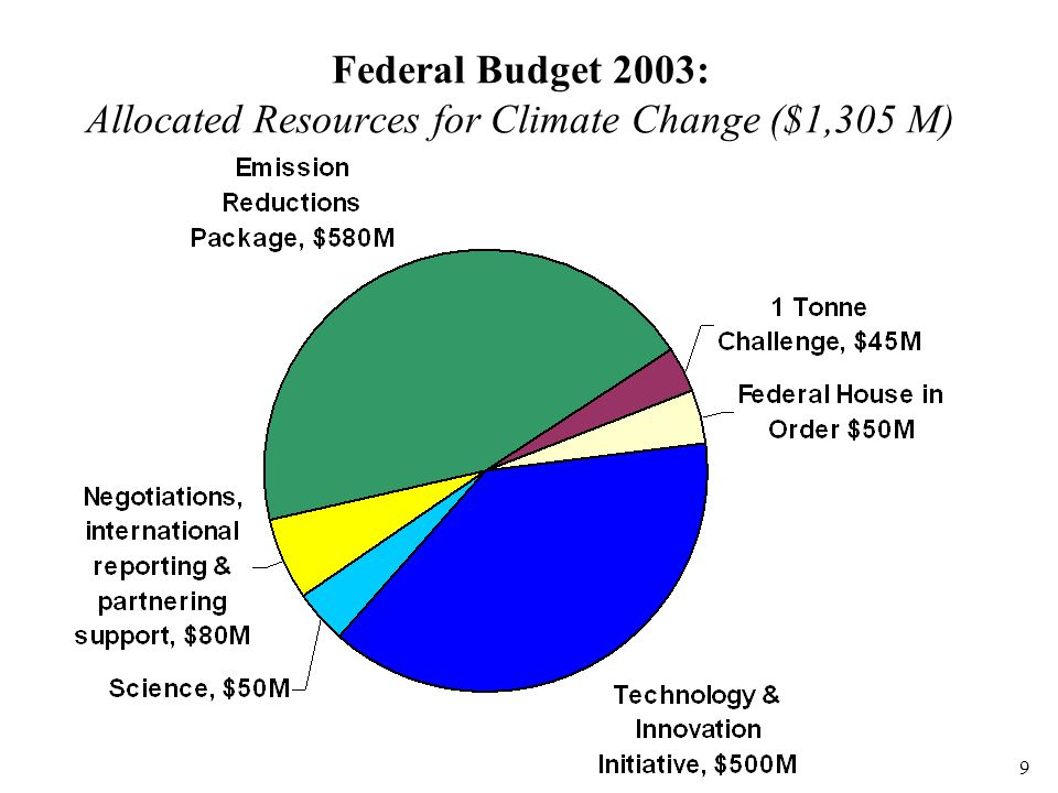 10 Federal Budget 2003: Emission Reduction Partnering Package ($580 M)