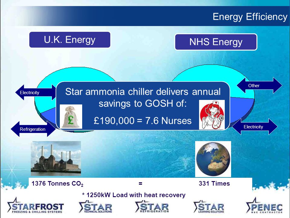Energy Efficiency Refrigeration Electricity Other Electricity U.K.
