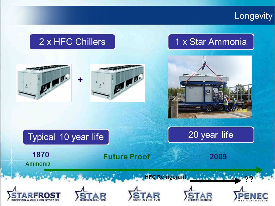 Longevity 1 x Star Ammonia2 x HFC Chillers 20 year life Typical 10 year life 1870 Ammonia 2009 .