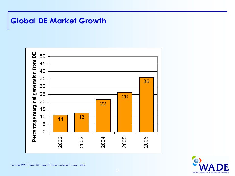28 Global DE Market Growth Source: WADE World Survey of Decentralized Energy,, 2007