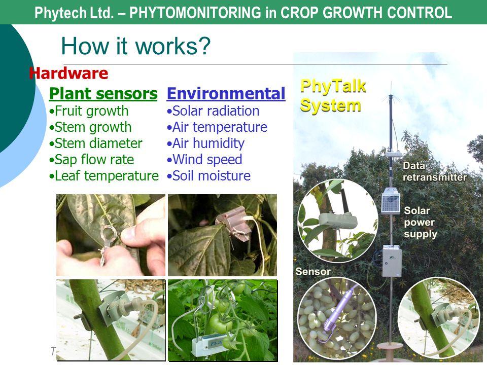 The Solution Plant sensors Fruit growth Stem growth Stem diameter Sap flow rate Leaf temperature Environmental Solar radiation Air temperature Air hum