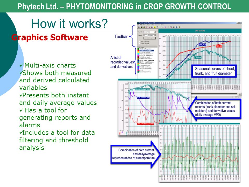 Graphics Software Multi-axis charts Shows both measured and derived calculated variables Presents both instant and daily average values Has a tool for