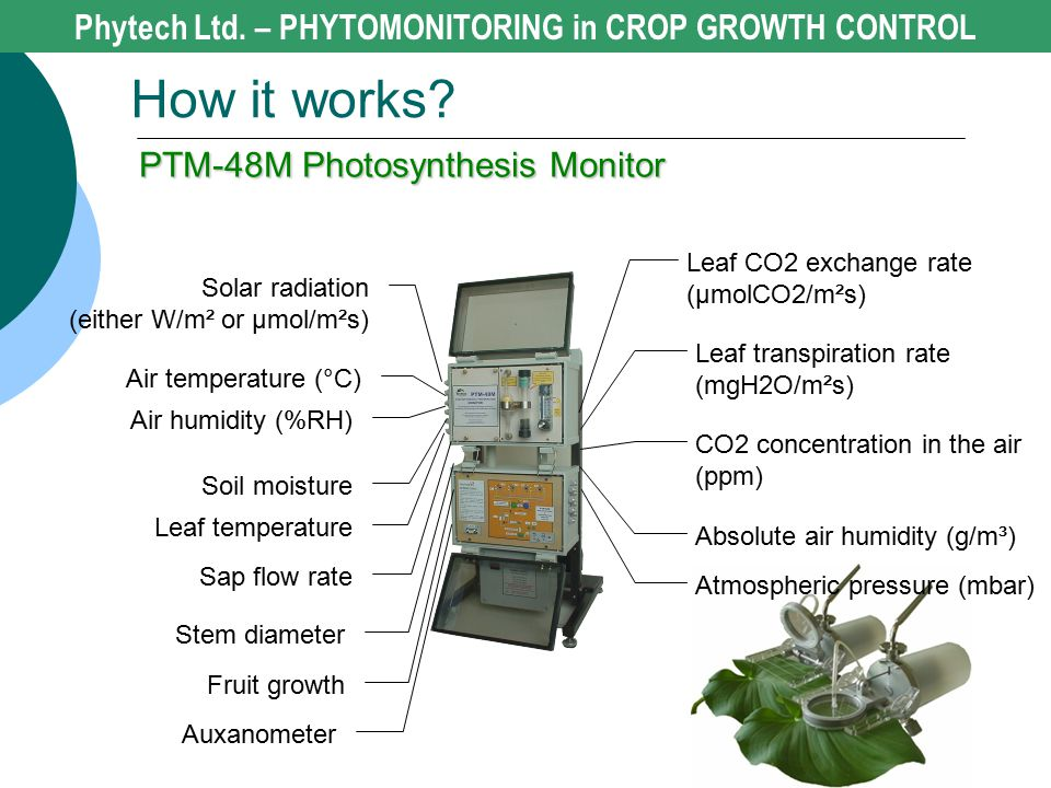 How it works? Phytech Ltd. – PHYTOMONITORING in CROP GROWTH CONTROL PTM-48M Photosynthesis Monitor Leaf CO2 exchange rate (μmolCO2/m²s) Leaf transpira