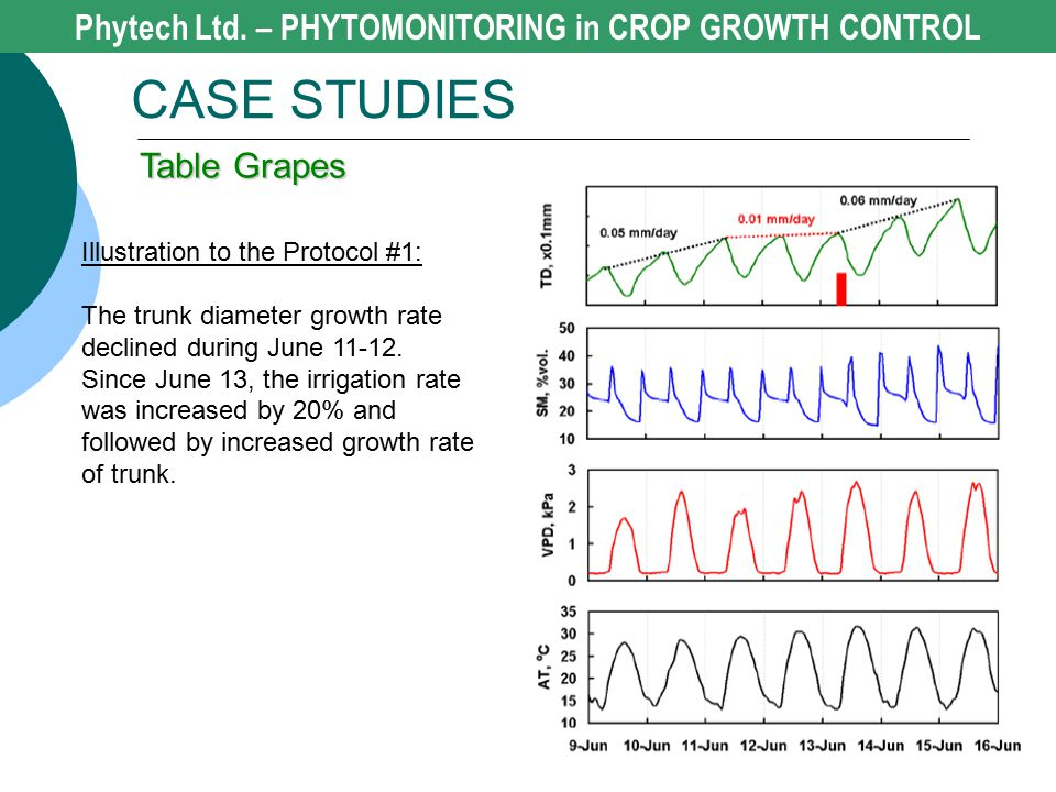Phytech Ltd. – PHYTOMONITORING in CROP GROWTH CONTROL CASE STUDIES Table Grapes Illustration to the Protocol #1: The trunk diameter growth rate declin