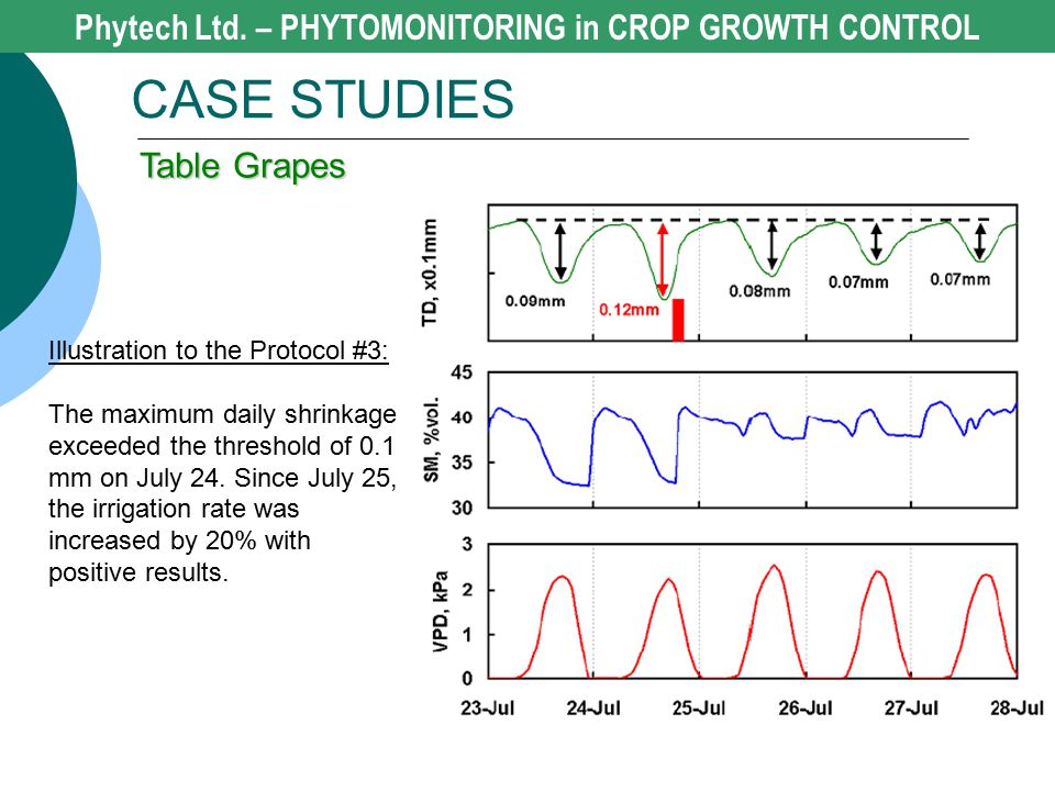 Phytech Ltd. – PHYTOMONITORING in CROP GROWTH CONTROL CASE STUDIES Table Grapes Illustration to the Protocol #3: The maximum daily shrinkage exceeded