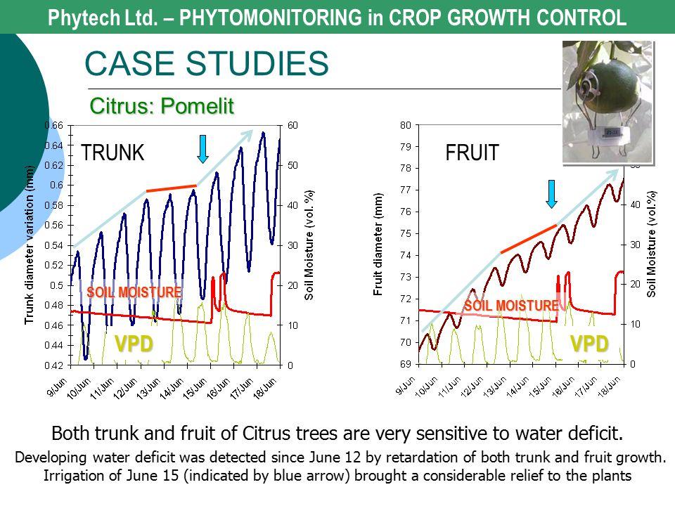 Phytech Ltd. – PHYTOMONITORING in CROP GROWTH CONTROL CASE STUDIES Citrus: Pomelit TRUNKFRUIT SOIL MOISTURE VPDVPD Both trunk and fruit of Citrus tree