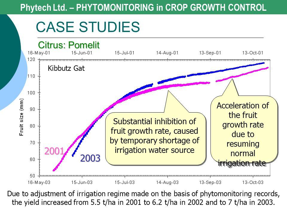 2001 2003 Kibbutz Gat Phytech Ltd. – PHYTOMONITORING in CROP GROWTH CONTROL CASE STUDIES Citrus: Pomelit Substantial inhibition of fruit growth rate,