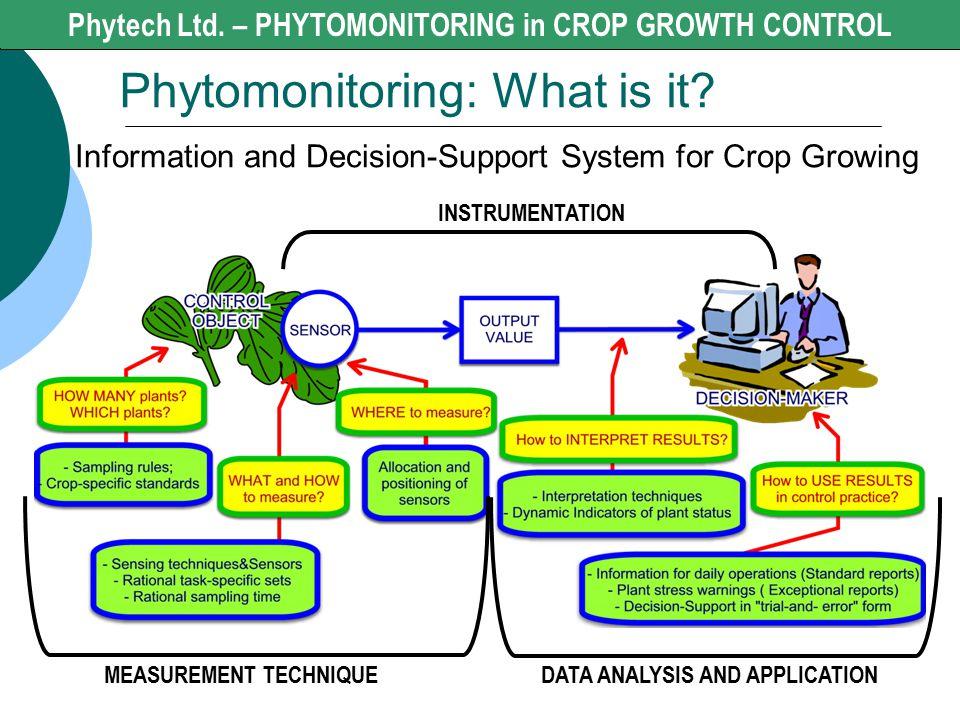 Phytech Ltd. - CROP GROWTH CONTROL Phytomonitoring: What is it? Phytech Ltd. – PHYTOMONITORING in CROP GROWTH CONTROL INSTRUMENTATION MEASUREMENT TECH