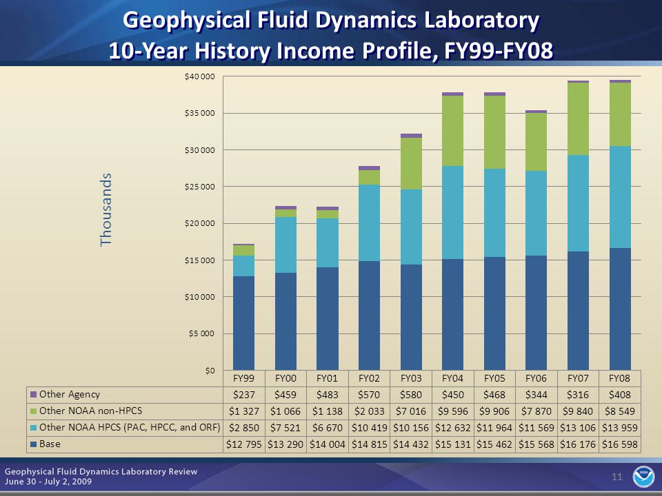 11 Geophysical Fluid Dynamics Laboratory 10-Year History Income Profile, FY99-FY08 11