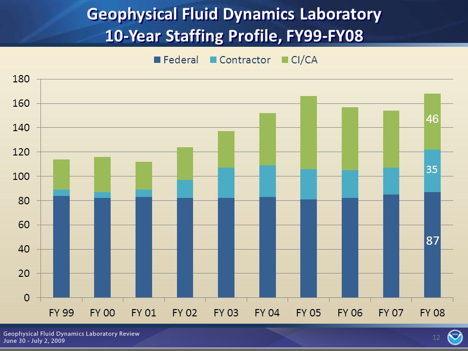 12 Geophysical Fluid Dynamics Laboratory 10-Year Staffing Profile, FY99-FY08 46 12