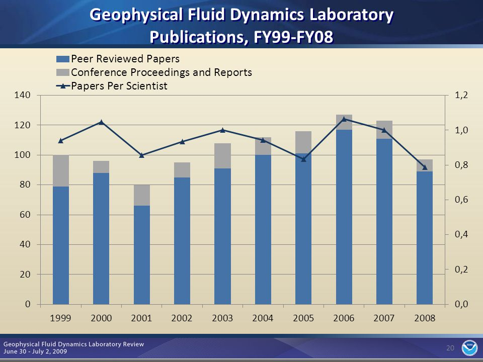 20 Geophysical Fluid Dynamics Laboratory Publications, FY99-FY08 20