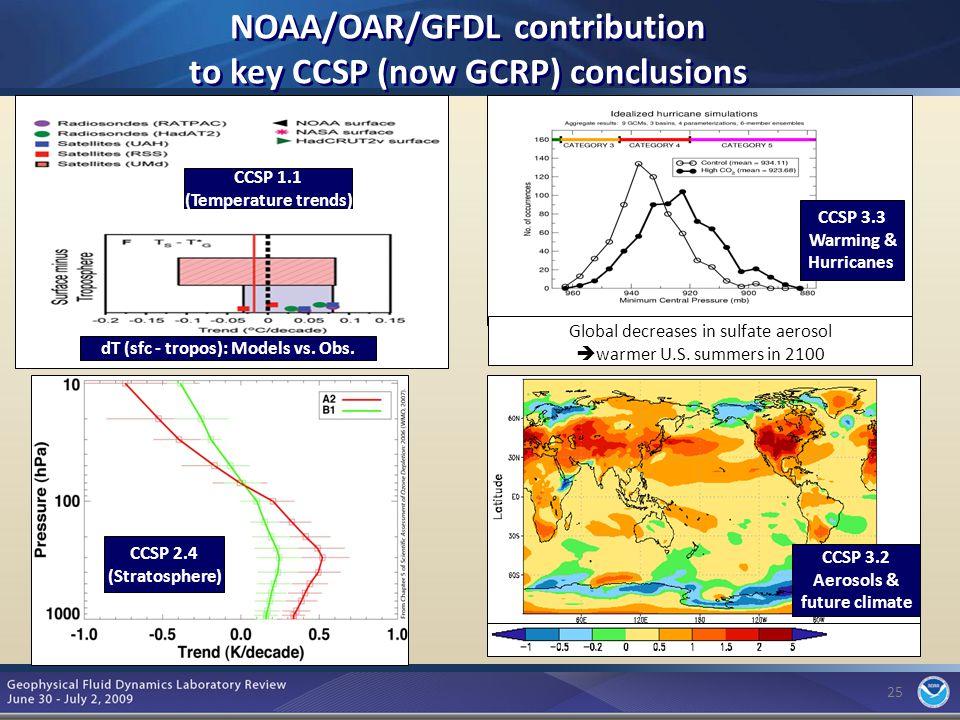 25 CCSP 3.2 Aerosols & future climate CCSP 1.1 (Temperature trends) dT (sfc - tropos): Models vs.