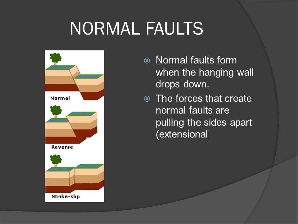 NORMAL FAULTS  Normal faults form when the hanging wall drops down.  The forces that create normal faults are pulling the sides apart (extensional