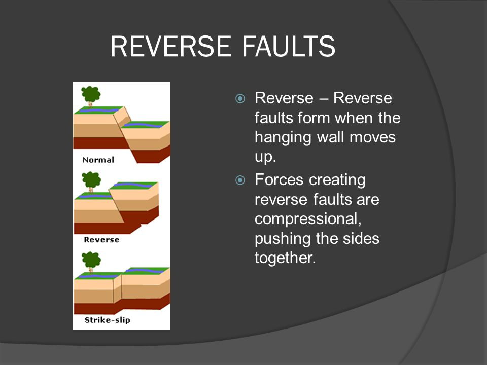 REVERSE FAULTS  Reverse – Reverse faults form when the hanging wall moves up.  Forces creating reverse faults are compressional, pushing the sides t