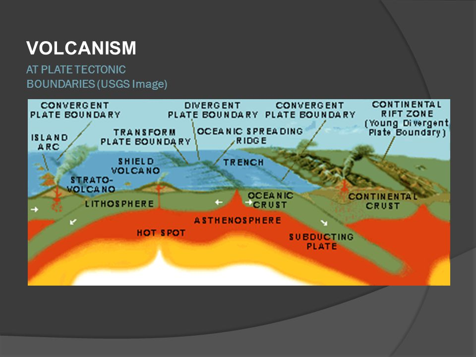 AT PLATE TECTONIC BOUNDARIES (USGS Image) VOLCANISM