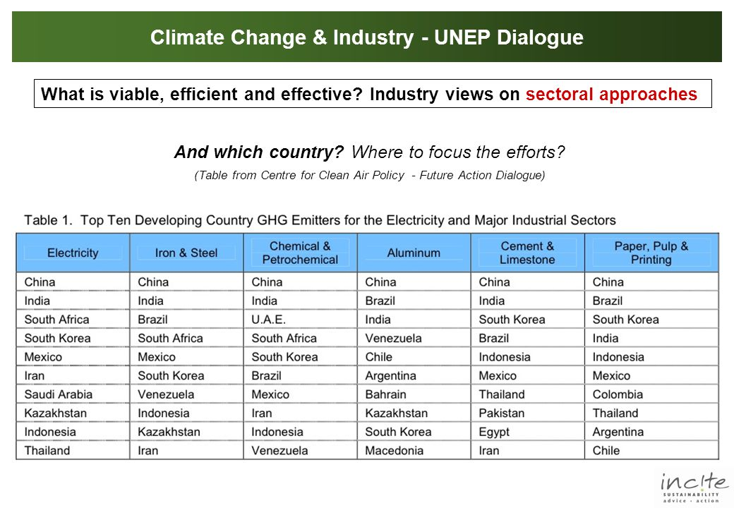 Climate Change & Industry - UNEP Dialogue What is viable, efficient and effective.