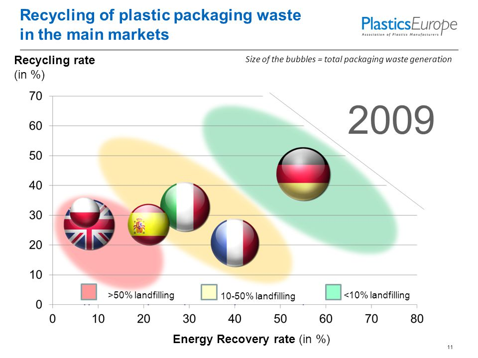 Recycling of plastic packaging waste in the main markets 11 Size of the bubbles = total packaging waste generation Recycling rate (in %) Energy Recovery rate (in %) 2009 <10% landfilling 10-50% landfilling >50% landfilling