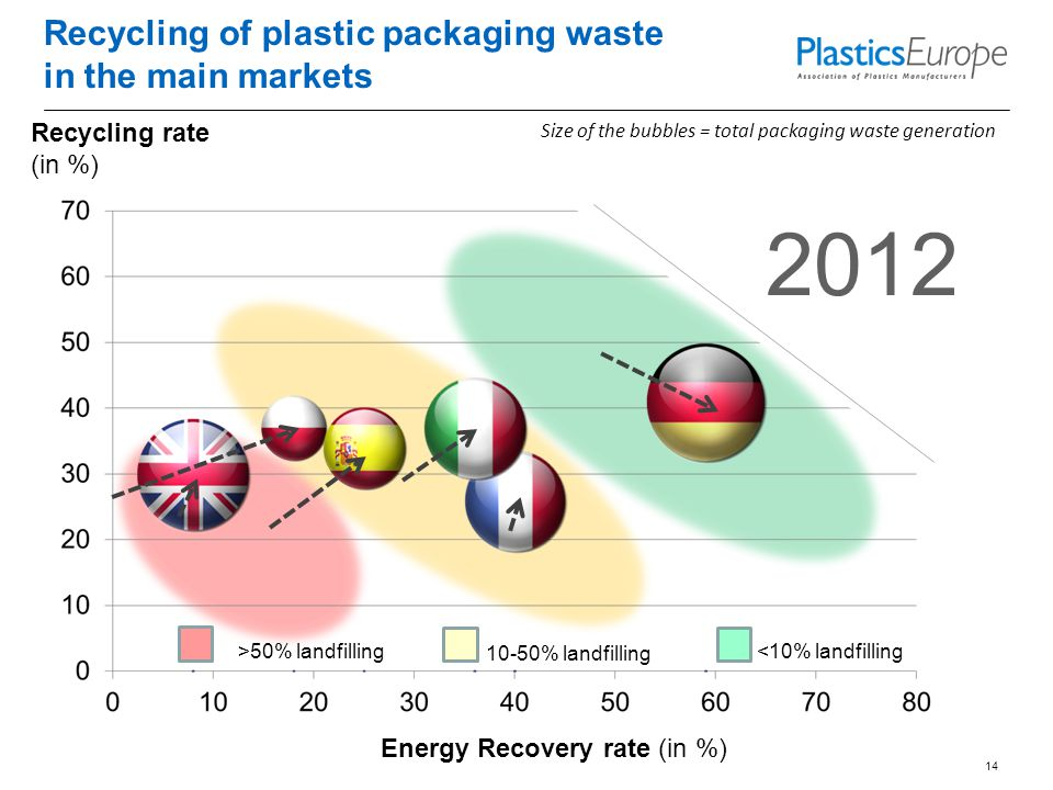 Recycling of plastic packaging waste in the main markets 14 Size of the bubbles = total packaging waste generation Recycling rate (in %) Energy Recovery rate (in %) 2012 <10% landfilling 10-50% landfilling >50% landfilling