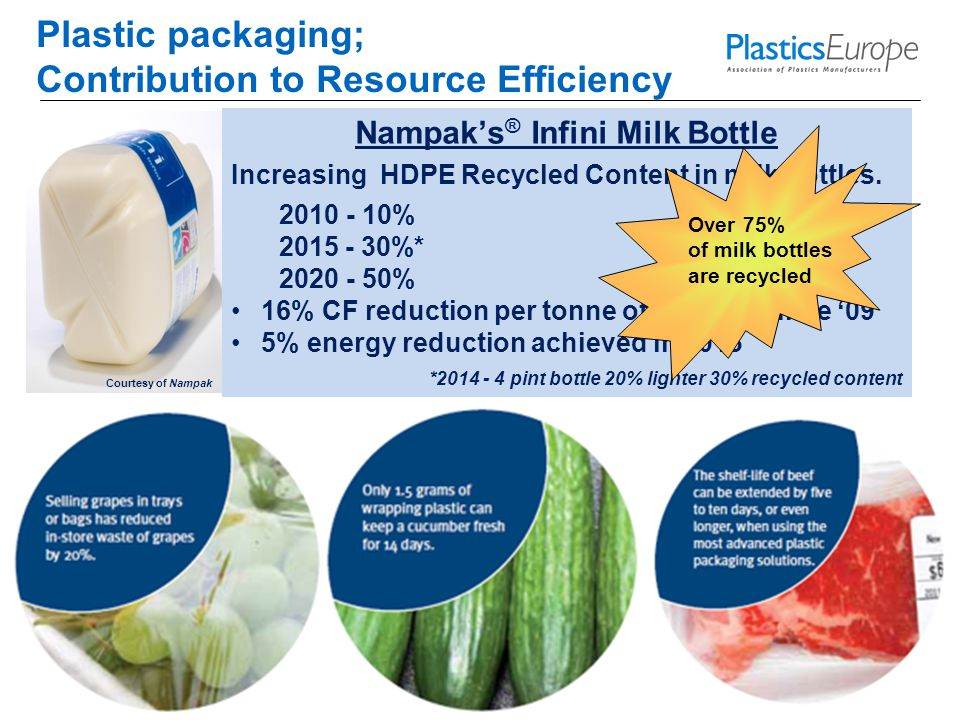 19 Plastic packaging; Contribution to Resource Efficiency Nampak's ® Infini Milk Bottle Increasing HDPE Recycled Content in milk bottles.