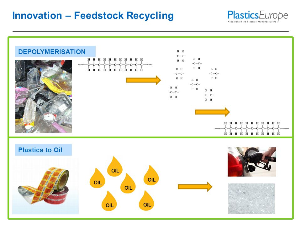 Innovation – Feedstock Recycling OIL DEPOLYMERISATION Plastics to Oil