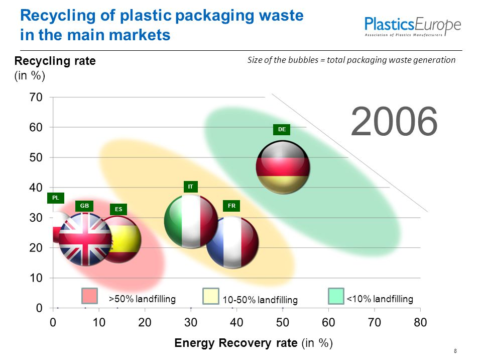 Recycling of plastic packaging waste in the main markets 8 Size of the bubbles = total packaging waste generation Recycling rate (in %) Energy Recovery rate (in %) 2006 PL GB ES IT FR DE <10% landfilling 10-50% landfilling >50% landfilling