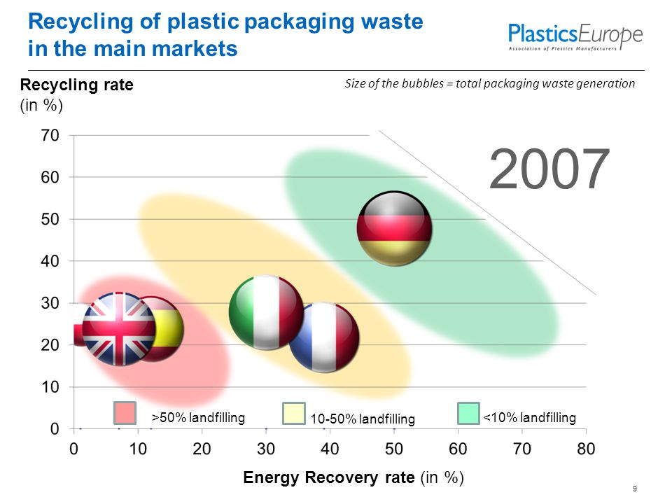 Recycling of plastic packaging waste in the main markets 9 Size of the bubbles = total packaging waste generation Recycling rate (in %) Energy Recovery rate (in %) 2007 <10% landfilling 10-50% landfilling >50% landfilling