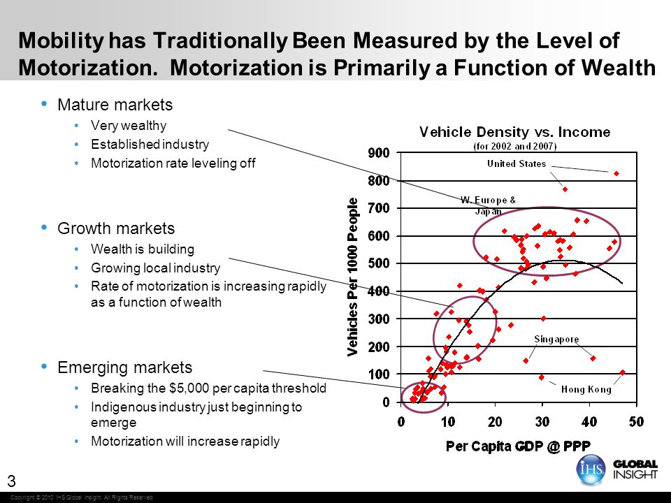 Copyright © 2010 IHS Global Insight.All Rights Reserved.
