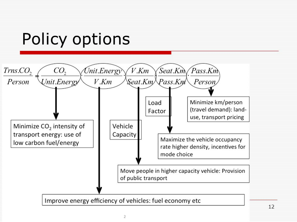 Policy options 12