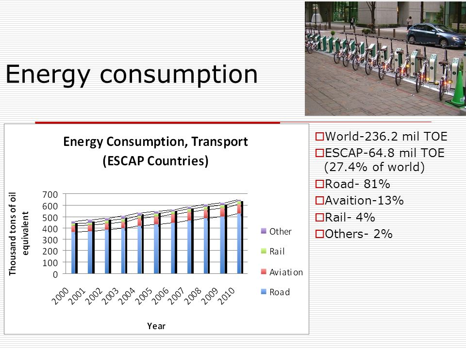 Energy consumption  World-236.2 mil TOE  ESCAP-64.8 mil TOE (27.4% of world)  Road- 81%  Avaition-13%  Rail- 4%  Others- 2%