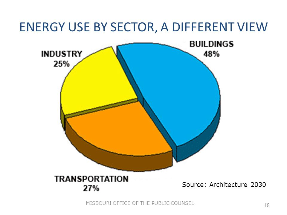 ENERGY USE BY SECTOR, A DIFFERENT VIEW MISSOURI OFFICE OF THE PUBLIC COUNSEL 18 Source: Architecture 2030