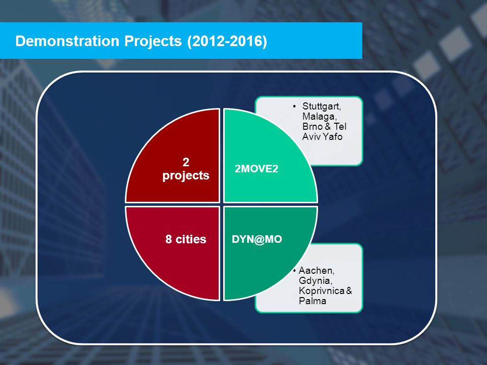 22 Demonstration Projects (2012-2016) 2 projects Stuttgart, Malaga, Brno & Tel Aviv Yafo 2MOVE2 Aachen, Gdynia, Koprivnica & Palma DYN@MO 8 cities