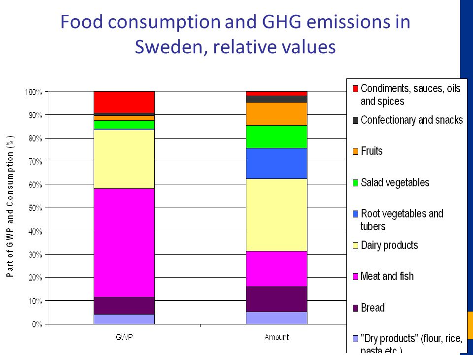 Food consumption and GHG emissions in Sweden, relative values
