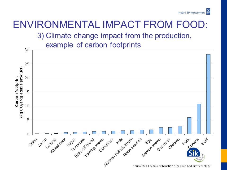 ENVIRONMENTAL IMPACT FROM FOOD: 3) Climate change impact from the production, example of carbon footprints