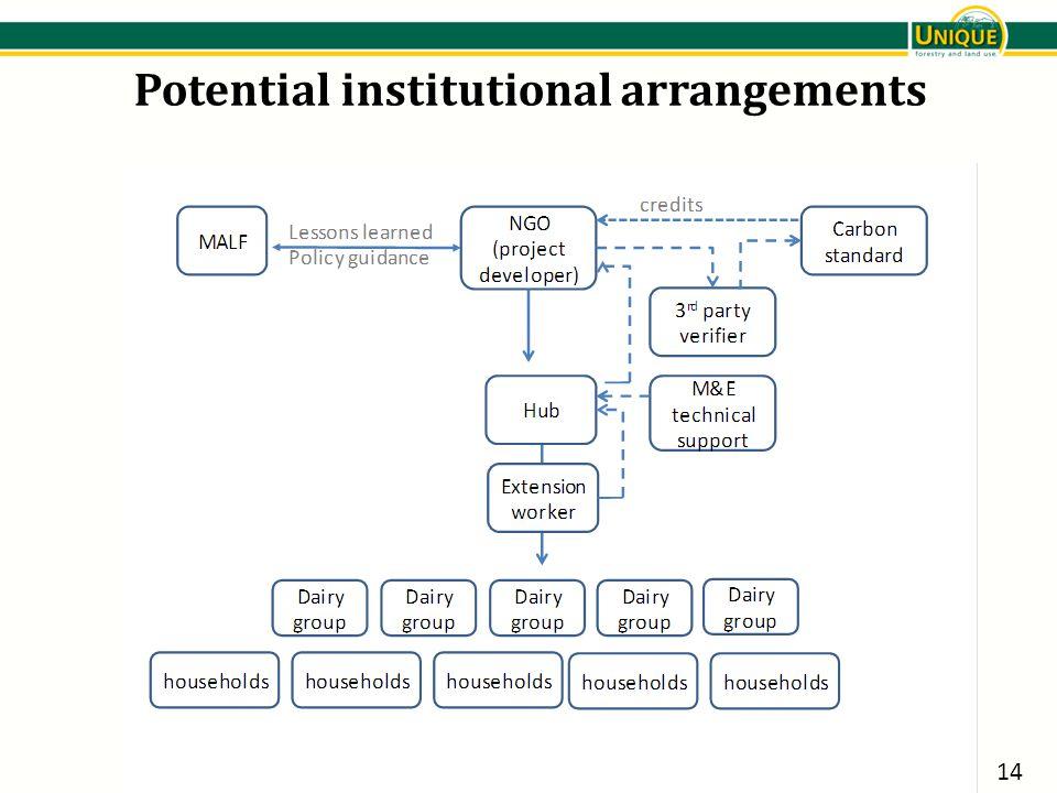 Potential institutional arrangements 14
