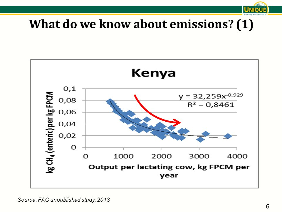 What do we know about emissions? (1) 6 Source: FAO unpublished study, 2013